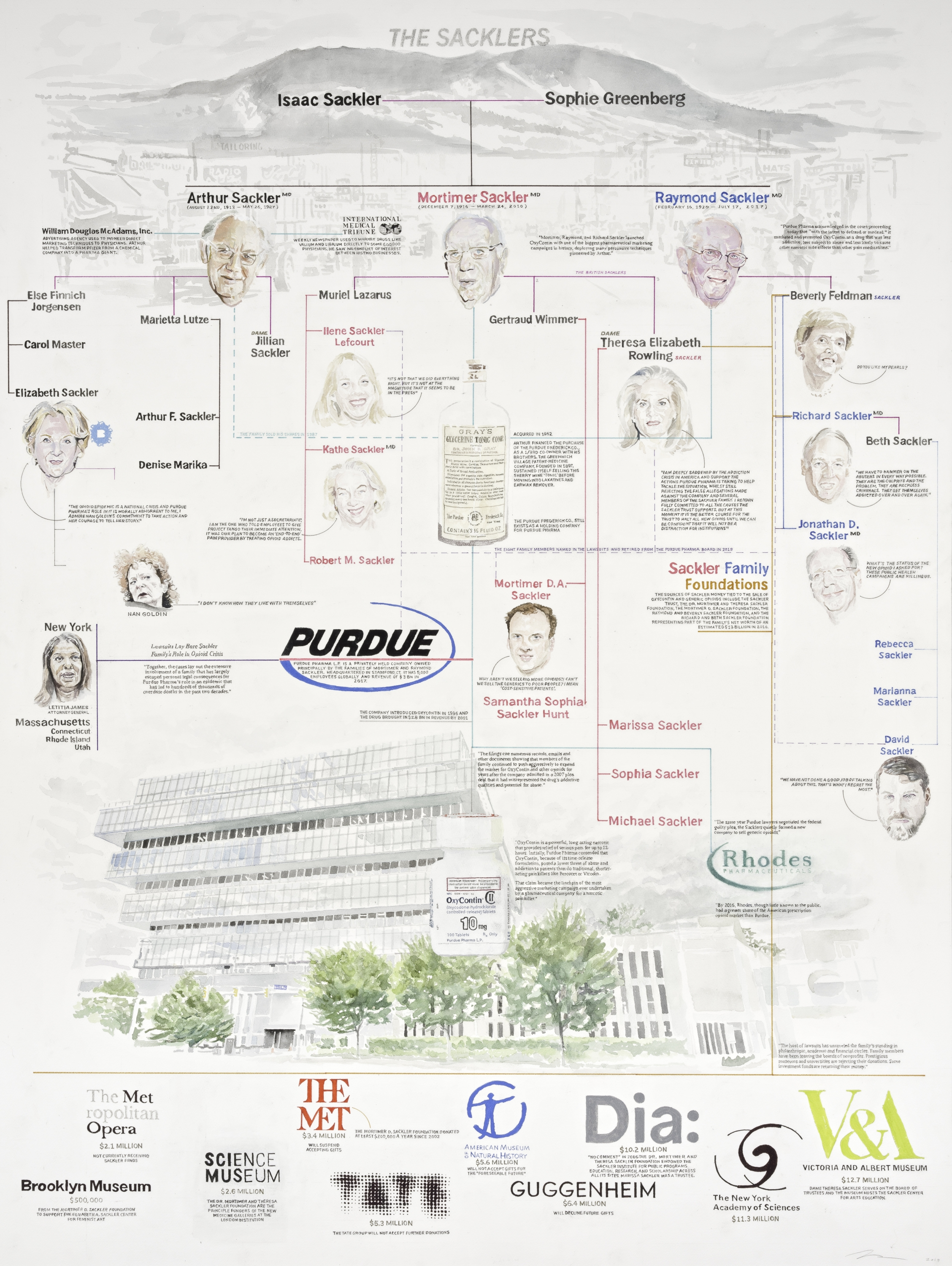 The Sacklers (Family Tree)